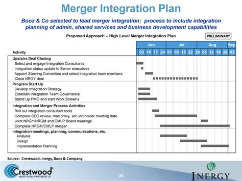 post merger integration plan template logo