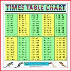 free printable time charts collections