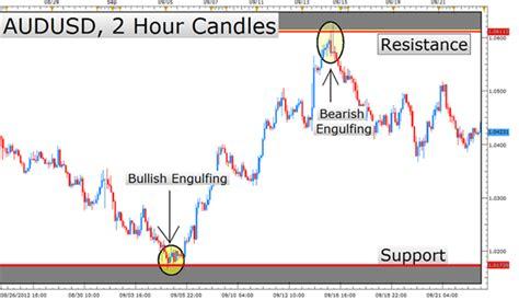 candlestick pattern mql4 analisis candlestick forex dubai stock options vested