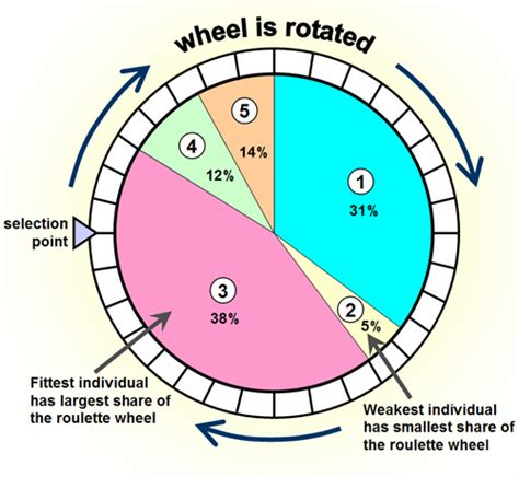 layout strategy meaning roulette wheel diagram check out http roulette
