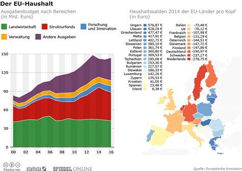 seit wann ist deutschland in der eu infografik der eu haushalt 2016 statista