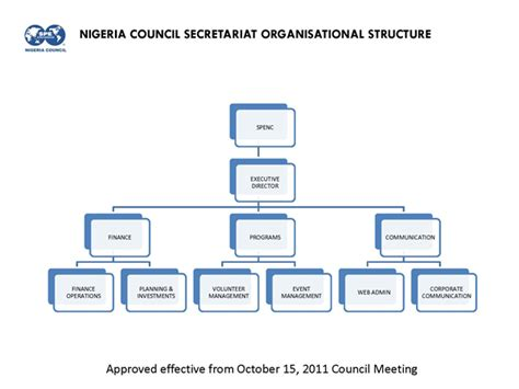 board of directors organizational chart template corporate governance statements nigeria council