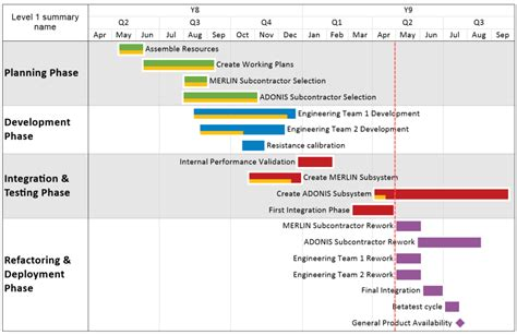Export Gantt Chart From Ms Project To Powerpoint With Powerpoint Project Plan