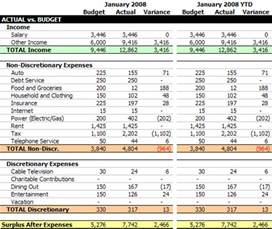 Budget To Actual Template by Actual Vs Budget Report January 2008