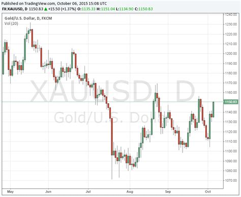 Candlestick Pattern For Gold | gold candlestick chart magiamax ml