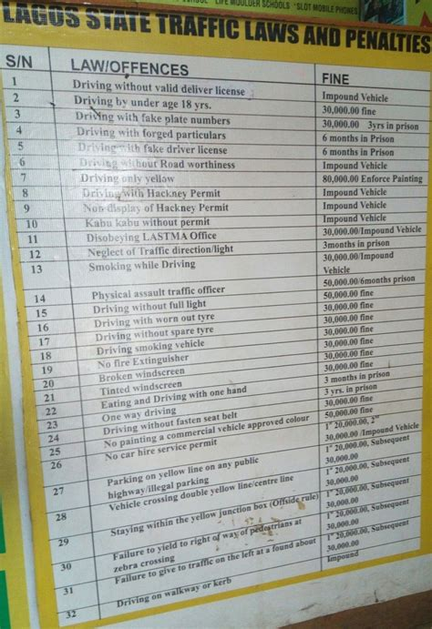 Valid List Of Lagos State Traffic Laws And Punishment No