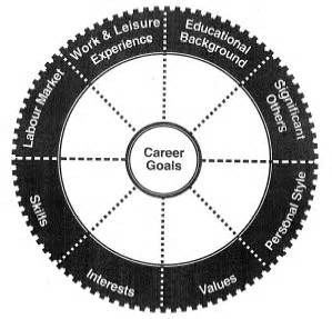 the career decision wheel
