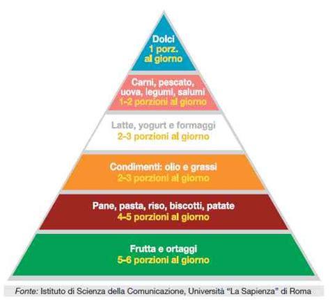 piramide alimentare aggiornata cucinamaxosa