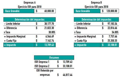 procedimiento para calcular impuesto anual por sueldos en nomipaq 2015 isr por pagar en la anual de personas f 237 sicas contador