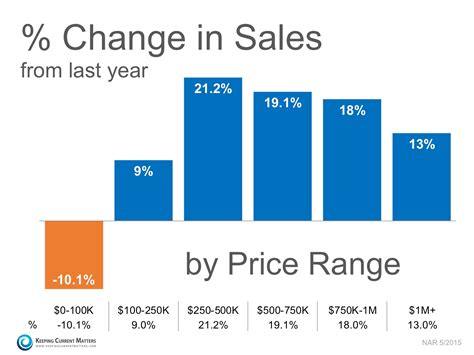 sales up in almost every price range jeff duneske s real