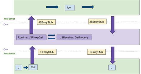 javascript proxy pattern v8 javascript engine optimizing es2015 proxies in v8