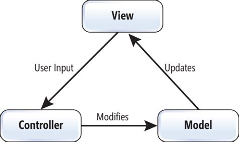 mvc pattern web application exle asp net single page applications build modern
