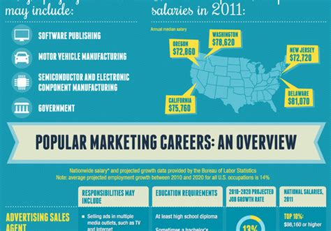 What Can You Do With Msn Mba Degree by What Can I Do With A Degree In Marketing Infographic