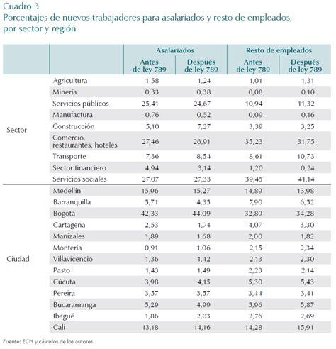 empleados de comercio liquidacin de vacaciones 2016 sueldo personal de seguridad 2016