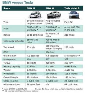 bmw versus tesla compare the specs energy ticker