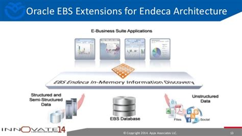 endeca architecture diagram oracle application extensions for oracle endeca for