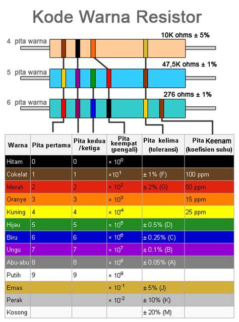 cara menghitung resistor color code cara menghitung nilai resistor newhairstylesformen2014