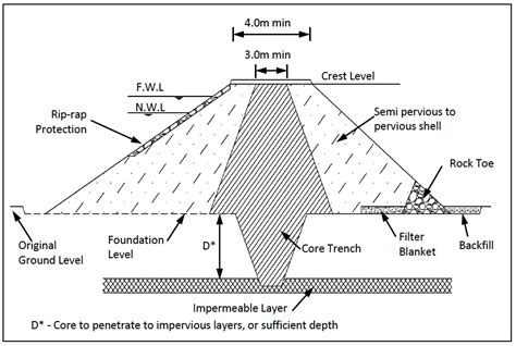 design criteria of earthen dam practice manual for small dams pans and other water
