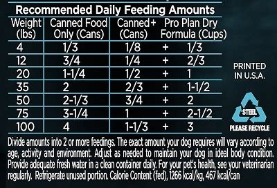 purina pro plan puppy feeding chart food reviews for values budget hellow