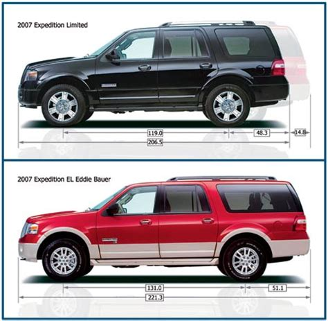 2007 ford expedition & expedition el suv road test