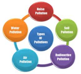 Essay On Different Types Of Pollution In by Notes On Air Pollution Introduction Essay