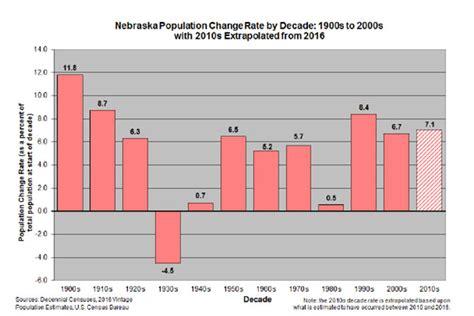 nebraska population center for affairs research of