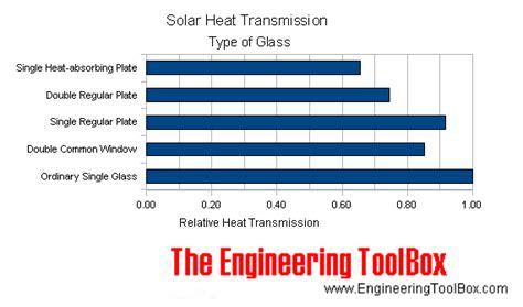 solar heat transmission  type  glass