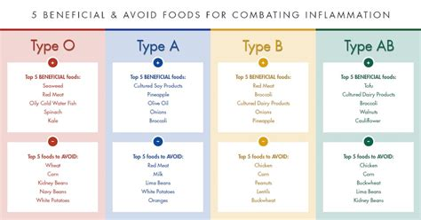 6 Types Of Diet Which Ones Right For You by For Your Blood Type How To Reduce Risk Of Diseases