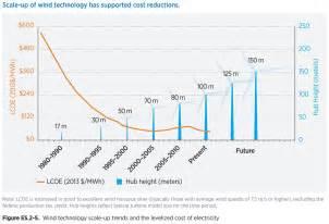Cost Of 2014 Mammoth 50 Mw Wind Turbine Blades Could Revolutionize