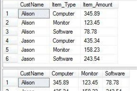 Sql Pivot Table by What Is A Pivot Table In Sql Cox Consulting