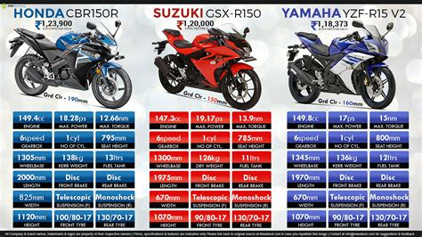 cbr r150 honda cbr 150 vs yamaha r15 v2 fiat world test drive