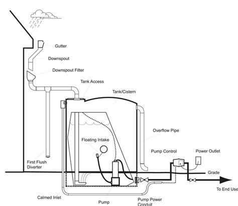layout plan for rainwater harvesting diagram of a residential above ground rainwater system