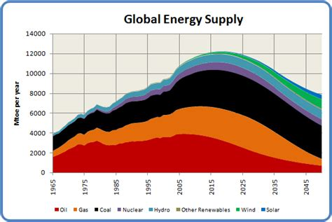 Global Energy Mba Distance Learning by Africa In 2040 The Darkened Continent