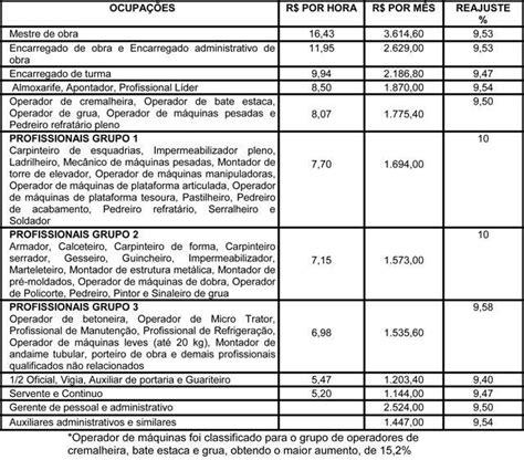 sindicato construo civil salvador canha salarial de 2016 aumento do salario pelo sindicato civil 2016 governo