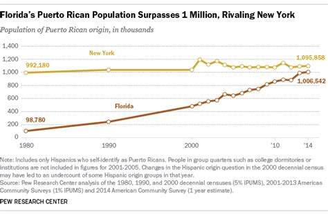 How Many In Florida Ha E Mba S by Florida S Population Rivaling New York S
