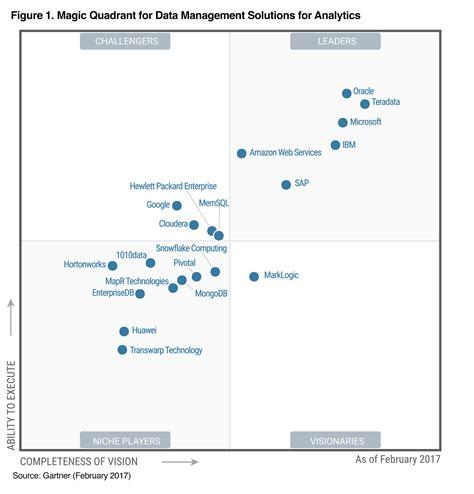 free microsite templates data management analyst singapore make free best resume