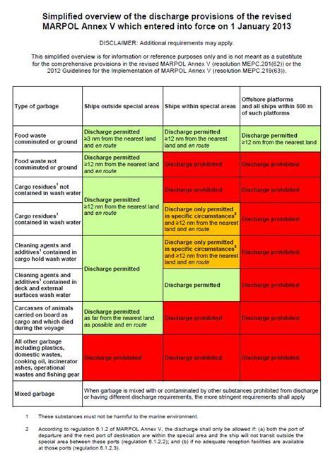 ship management pdf marpol pdf related keywords marpol pdf long tail