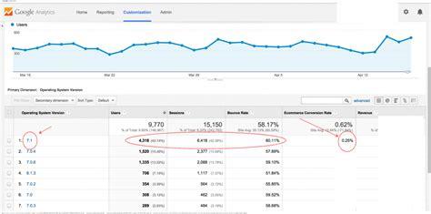 responsive design google analytics how to monitor responsive web design with google analytics