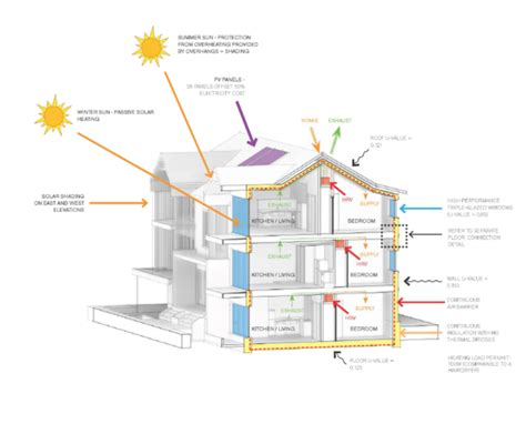 passive house design principles north park passive house 187 hcma architecture design projects
