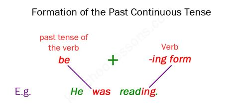 The Pattern Past Continuous Tense | past continuous tense past continuous exles grammar