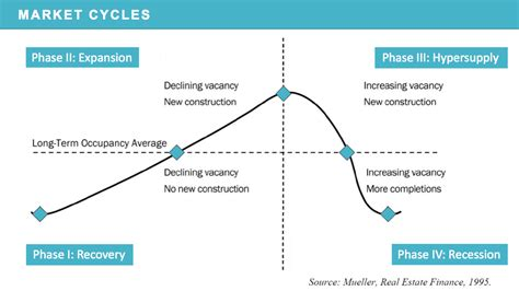 housing market cycle real estate market cycle slide better dwelling