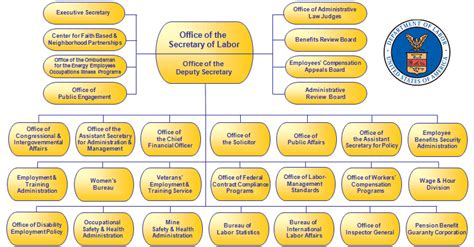 organizational chart united states department of labor