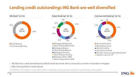 ing bank deutschland ing bank posts 3q15 underlying net profit of eur 1 092 million