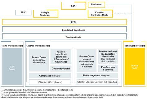 sistema controllo interno il sistema di controllo interno e gestione dei rischi eni