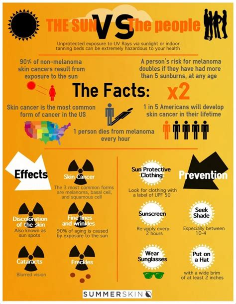 Sunscreen The Neccessity Of Summer by 1000 Images About Sun Safety Task On Sun
