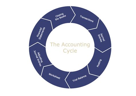 diagram of the accounting cycle steps of accounting cycle