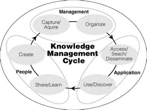 the knowledge how to a knowledge management primer 1 km as simple as abc agile km for me and you