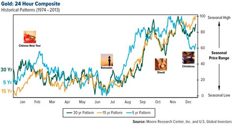 pattern of gold price gold price not overbought but reverting to its mean