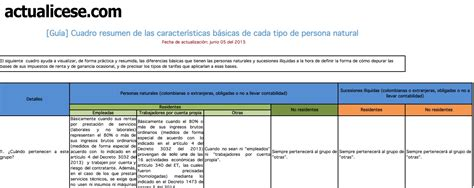 base o topes declarar renta ano 2016 requisitos para dechlarar renta colombia 2016 base o topes