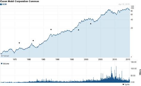 exxon mobil stock prices maybe the 3 most undervalued high quality dividend stocks